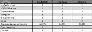 Тест винтажных шин размера 165 R15